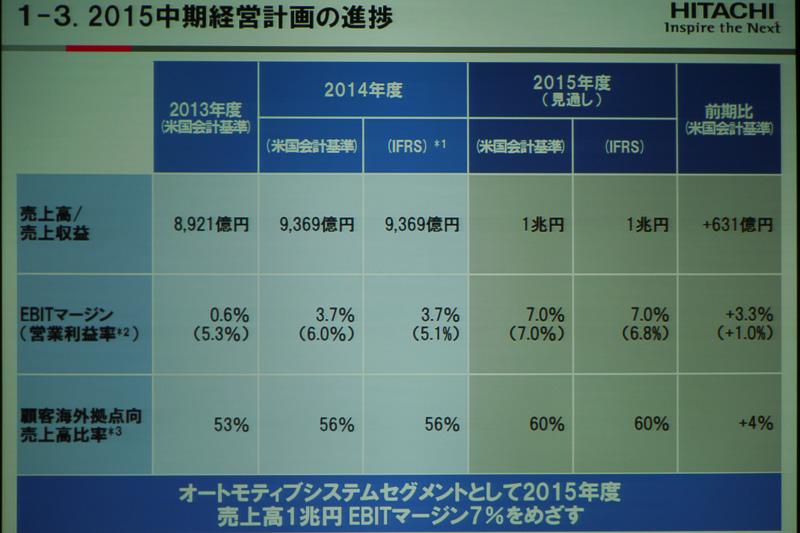 2015年中期経営計画の進捗状況。2015年度は売上高1兆円、EBITマージン7.0%を目指す