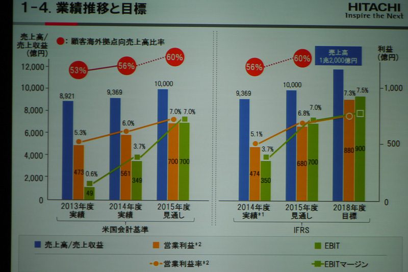 業績の推移と2018年度までの目標値