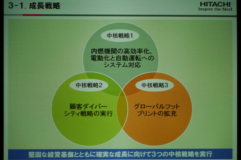 中核戦略となるのは「製品」「顧客」「地域」の3つ