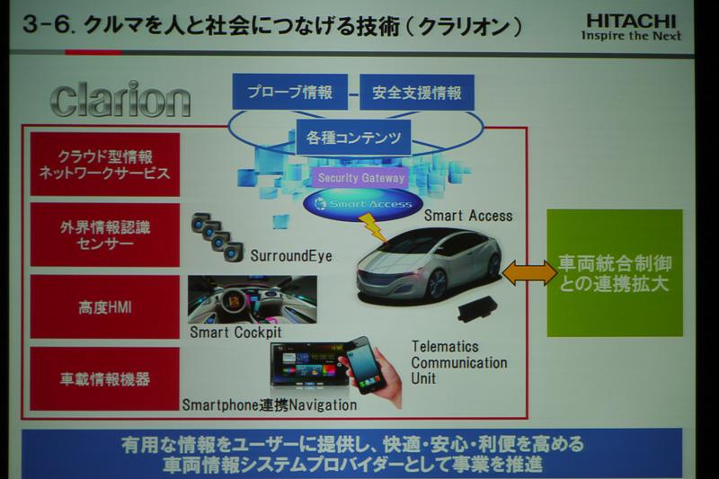 クラウド型情報ネットワークサービスや外界情報認識センサーなどを扱うクラリオンは、車両統合制御戦略における重要な役割を果たす日立のグループ会社