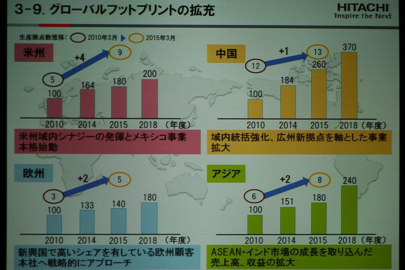 世界4個所のエリアでそれぞれ生産拠点を増やし、事業を拡大していく