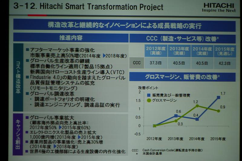 「Hitachi Smart Transformation Project」では「コスト構造改革」「キャッシュ創出」にも取り組んでいる