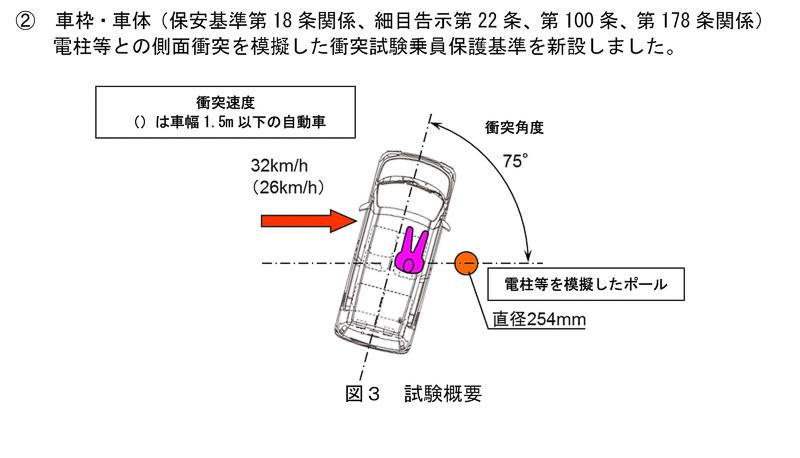 2018年6月15日以降の新型車に適用されるポール側面衝突試験