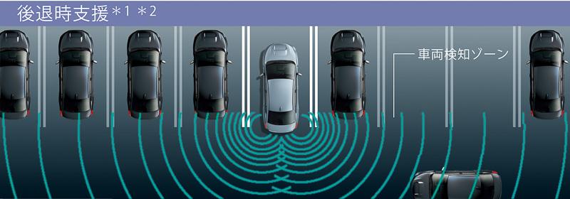 「スバルリヤビークルディテクション」における、「後退時支援(RCTA:Rear Cross Traffic Alert)」。後退時に左右から接近してくる車両をレーダーで検知し、衝突の危険性があると判断した場合にドライバーにドアミラーに付いているLEDランプを点滅かつ警報音を発する