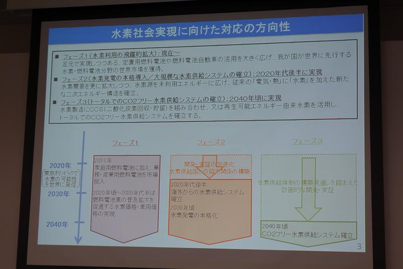 水素社会実現に向けた対応の方向性。3段階のロードマップが示された