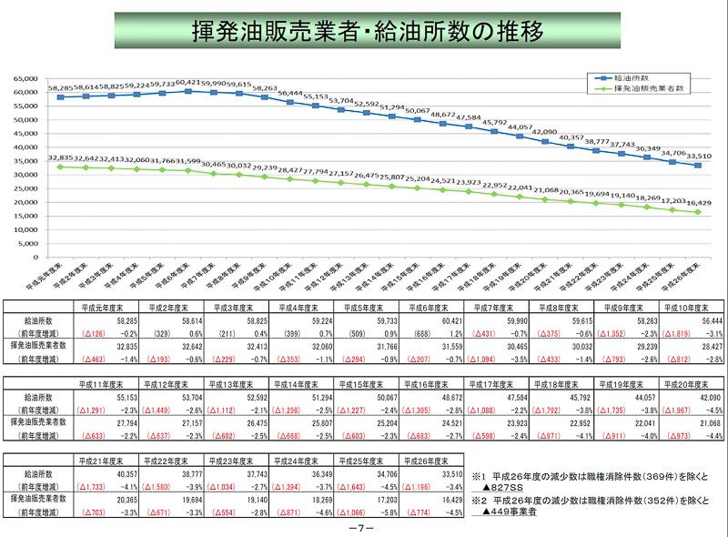 揮発油事業者と給油所(SS)数の推移