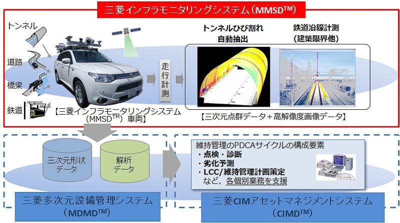 三菱インフラモニタリングシステム(MMSD)