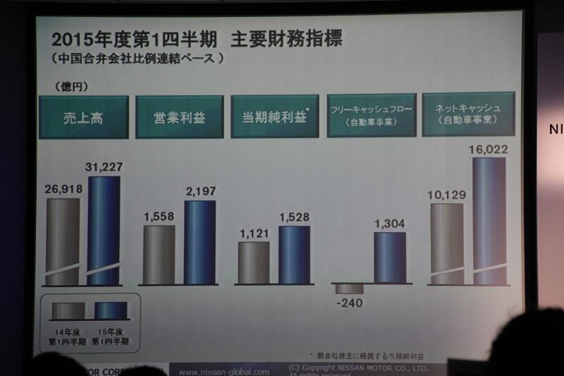 第一四半期の売上など主要財務指標