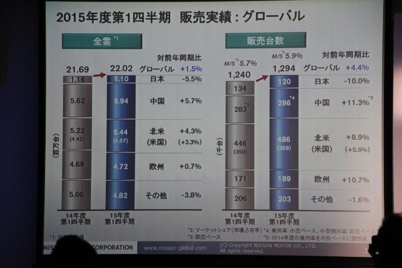 グローバルの販売実績