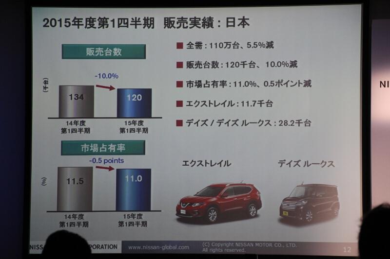 日本の販売実績