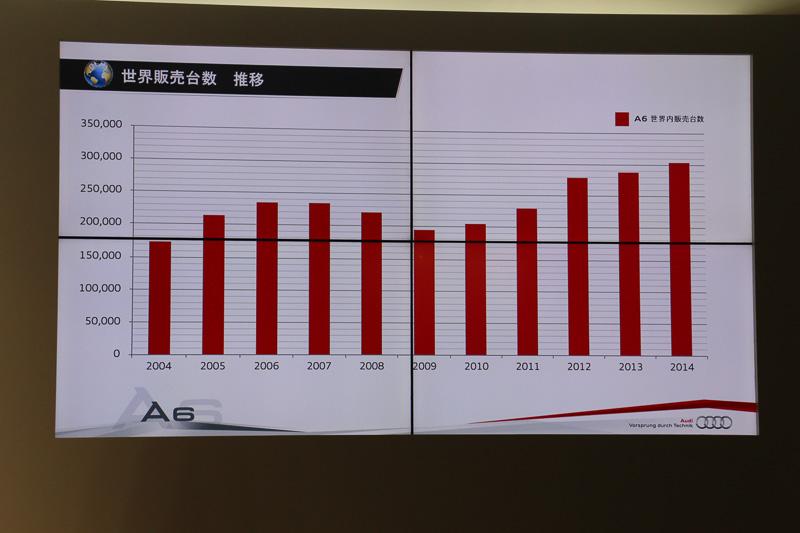 世界全体での2004年~2014年のA6シリーズ販売推移