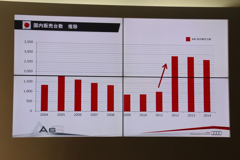 日本市場では現行モデルの第7世代A6の導入がスタートしてから、2012年以降は販売台数が大きくジャンプアップしている