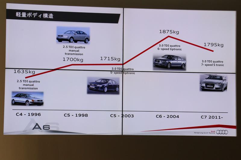 安全装備のエアバッグやカーナビなどの搭載により、クルマの重量は常に増加傾向にあったが、Ultra技術で軽量化を果たしたことで、燃費や走行性能を向上させ、成功の一因になったと解説