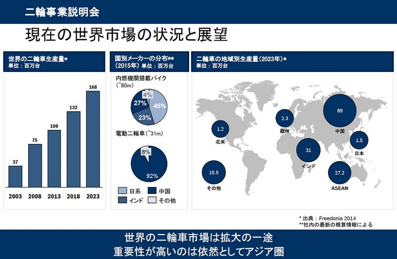 バイクの人気が低迷している日本国内の状況からはピンとこないかもしれないが、アジアの新興国を中心に2輪車の需要はますます高まっていく傾向。各国の生産台数を見ればそれは一目瞭然。ボッシュの新ビジネスユニットが扱うのは、2輪車だけでなく3輪車、水上バイクなどもある