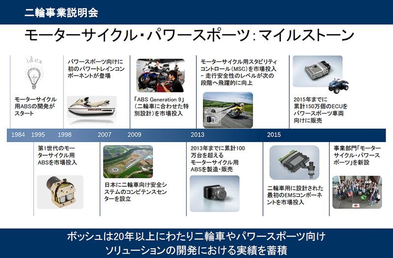 新ビジネスユニットといっても母体がボッシュグループなので、すでに長い歴式で培った経験と世界中にネットワークを持っている。本拠地は4つの大手2輪車メーカーが集まる日本となっており、新設されたモーターサイクル・パワースポーツが扱うのは新しい世代の安全な2輪車を作るための技術だ