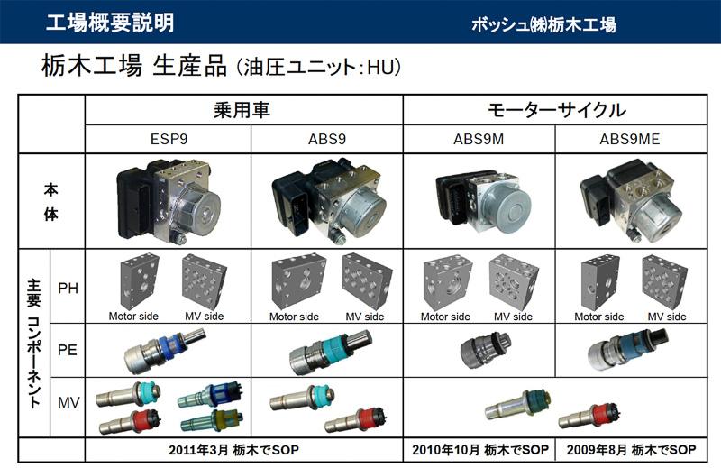 ABSは複数のパーツから構成されている。栃木工場では油圧経路や各パーツが組み込まれるハウジングの生産と組み立てを行う