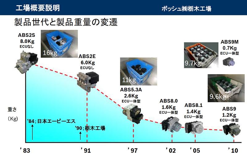 ボッシュのABSは世代が進むにつれて高性能化するだけでなく、製品のサイズと重量が大幅にコンパクト化。1983年に作られた第2世代のABSと現行の第9世代のABSを比較すると、第2世代はECUを持たない構造で重量は8kg、第9世代はECU一体型でも1.2kgという違いがある
