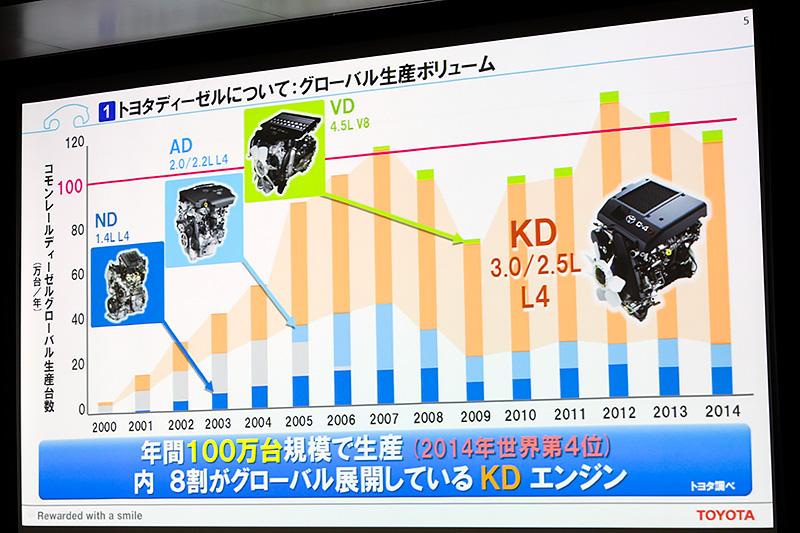 トヨタはディーゼルエンジンを年間100万台規模で生産しており、そのうち8割がKD型