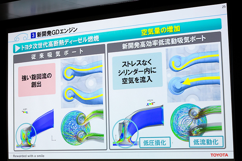 空気量の増加のために吸気ポートを新開発