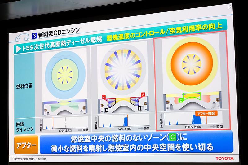 微少なアフター噴射によりまだ使っていない燃焼室中央付近の空気層を使い切る