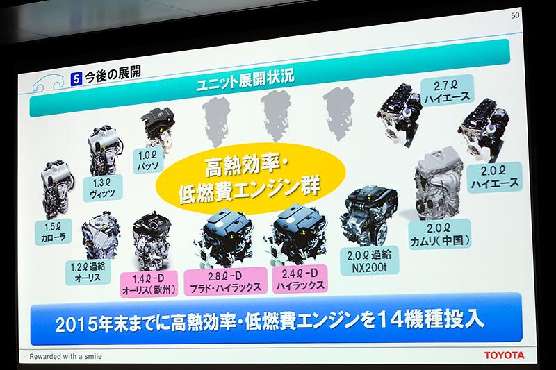 今回のディーゼルエンジンにより、14機種投入予定の高熱効率低燃費エンジン中11機種を予定通り展開