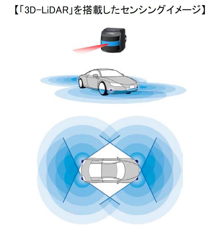 パイオニアが開発を進める走行空間センサー「3D-LiDAR(ライダー)」