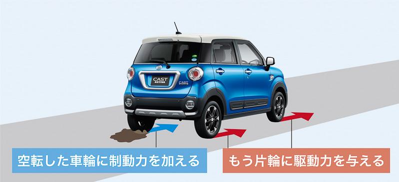 ぬかるみなどに片輪をとられても、制動力を効かせることでタイヤの空転を抑制。残るタイヤに駆動力を伝達する「グリップサポート制御」