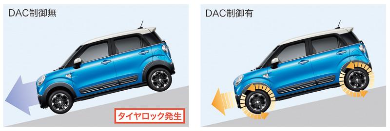 急斜面などでエンジンブレーキだけでは減速が足りず、フットブレーキを使うと車両の姿勢が乱れるような場合に車速を自動制御する「DAC制御」