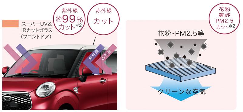 スーパーUV&IRカットガラス(フロントドア)とスーパークリーンエアフィルターをセットにした「コンフォートダブルパック」は全車にオプション設定
