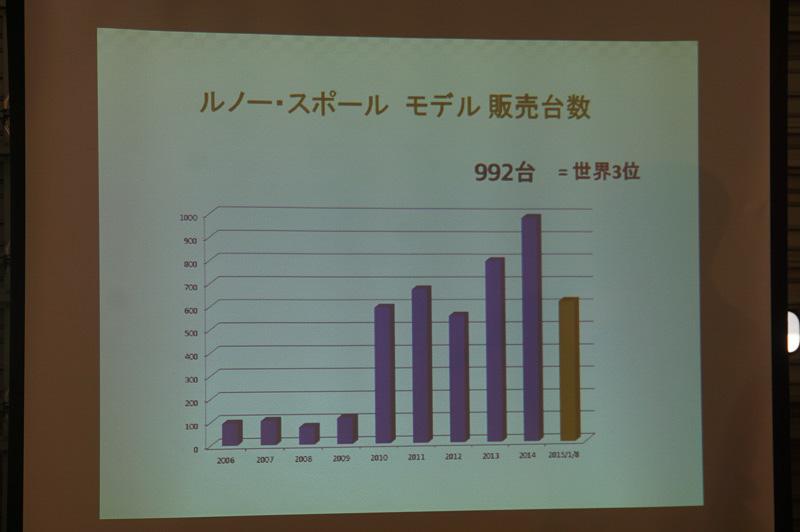 ルノー・スポール モデルの販売台数は日本は世界で第3位