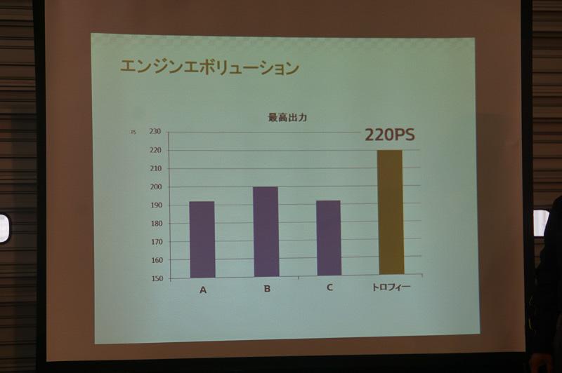 他社が190-200PS前後なのに対して220PSを実現