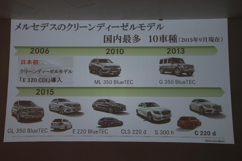 メルセデスでは、国内最多となる10車種のクリーンディーゼル車を投入する