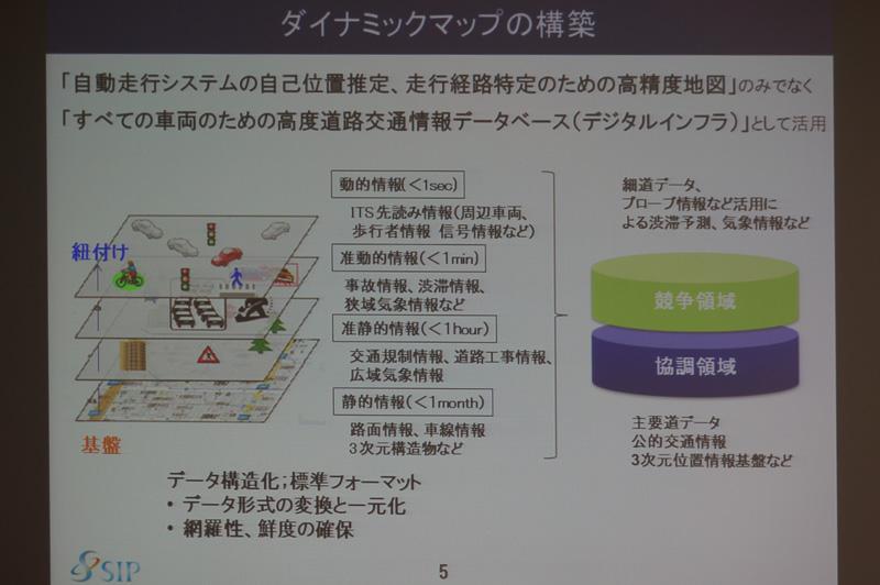 ダイナミックマップの構築