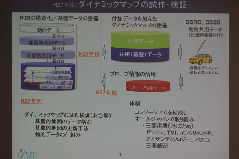 ダイナミックマップの試作・検証