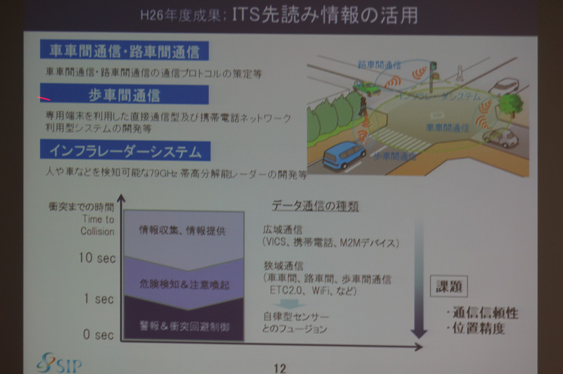 ITS先読み情報の活用
