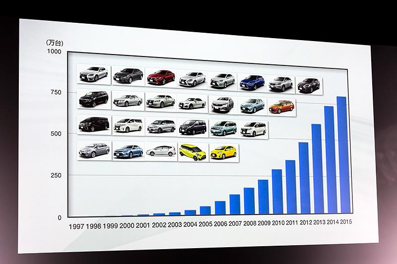 プリウスから始まったハイブリッド車の普及台数