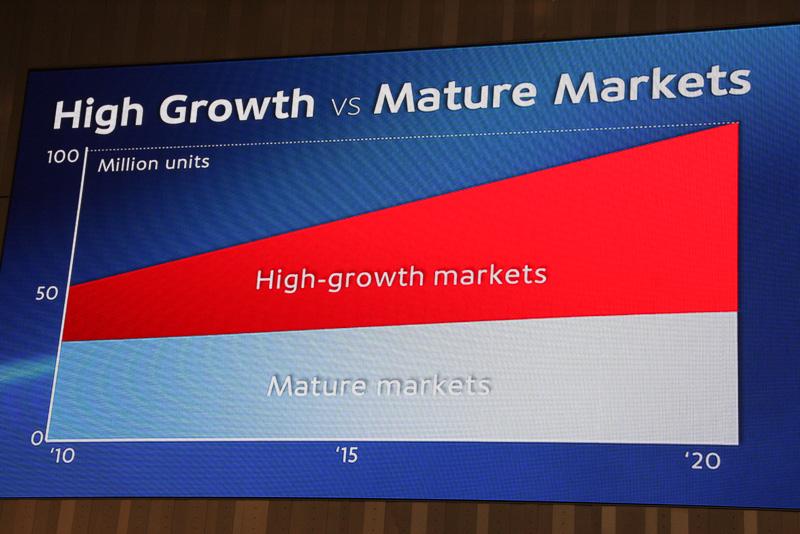 2020年までの市場予測