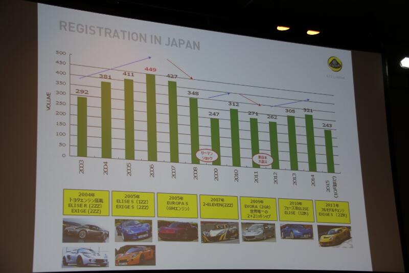 エルシーアイ発足後のロータス車販売の推移。最多の2006年は449台