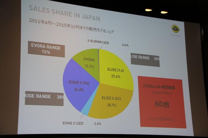 2011年4月から2015年10月までの販売モデルシェア。エキシージ S(V6)が急成長している