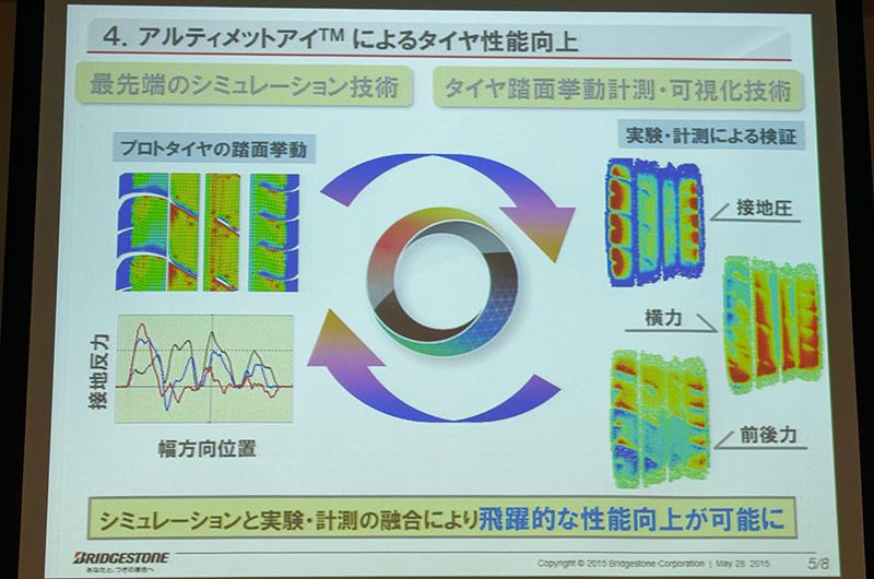 装置で得られたデータをシミュレーションに反映することで、常に進化し続ける