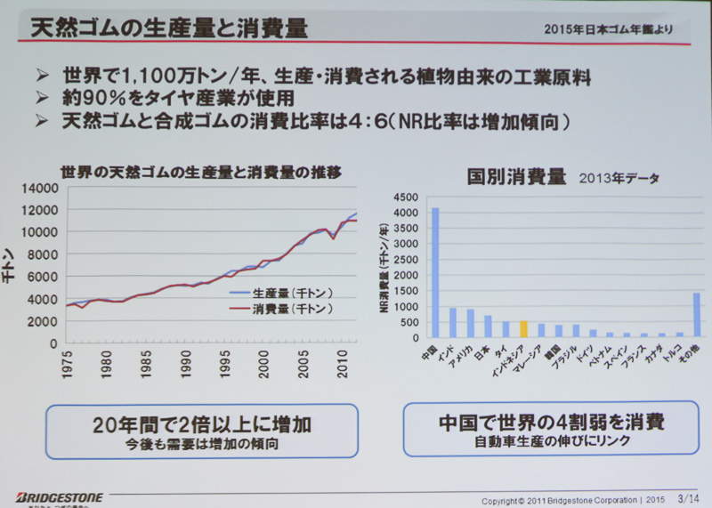 天然ゴムの生産量と消費量