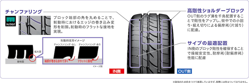 「Playz PX-C」でも「Playz PX-RV」で採用される高剛性ショルダーブロックなどを採用し、サイド部の剛性を強化することで据え切りにも強く、特にハイト系軽自動車特有のふらつきの抑制に寄与。「Playz PX-C」では、スタンダードタイヤ「ECOPIA EX20C」比で耐偏摩耗性を33%向上させている