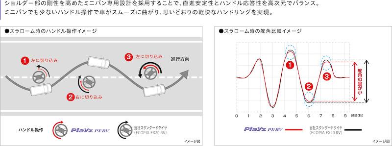 「Playz PX-RV」ではOUT側のラグ溝を千鳥配置することで剛性を高め、街中での小回り・据え切りによる偏摩耗(片減り)に配慮するとともに、IN側のブロック剛性を確保することで操縦安定性・耐摩耗性能を確保。これによりミニバン特有のふらつきを抑制し、直進安定性とハンドル応答性を高次元でバランスさせることに成功した