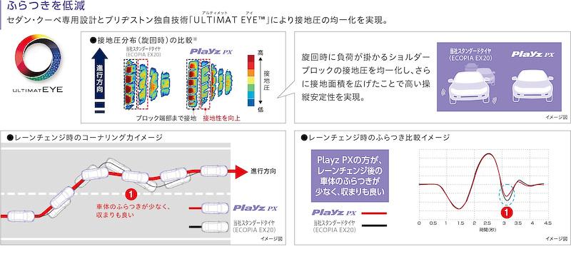 「Playz PX」では、センター部のブロック剛性分布を適正化する「クロスリーフカットグルーブ」を採用して高いウェット性能と低燃費性能の両立を実現するとともに、ブロック端部の角を丸めることで制動時におけるエッジの巻き込み変形を制御。制動時のフラットな接地を実現したという。さらにすり減りにくい「パワートレッドゴム」と専用設計の採用により、摩耗寿命は「ECOPIA EX20」比で10%向上