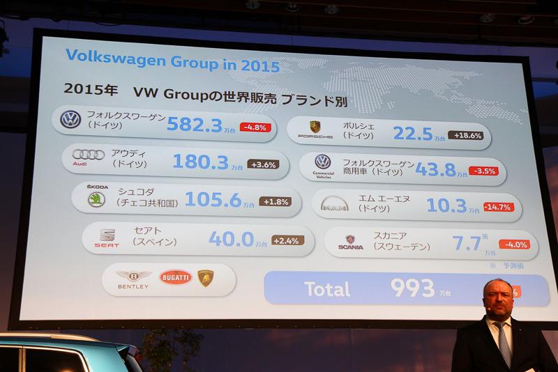 フォルクスワーゲングループの2015年世界販売台数
