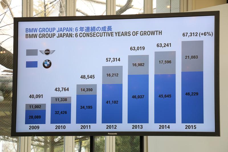 2009年~2015年の販売状況。6年連続での成長となっており、とくにMINIモデルの販売拡大で2015年は2万台を大きく超えている
