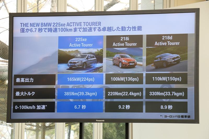 4WDでタイヤのグリップ力をこれまで以上に有効活用できるようになり、加速性能も大きく高まった