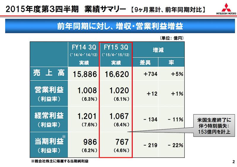 純利益の767億円には、2015年11月末に米国子会社MMNA(ミツビシ・モーターズ・ノース・アメリカ・インク)の生産を終了したことに関連する特別損失153億円を計上した数値となっている