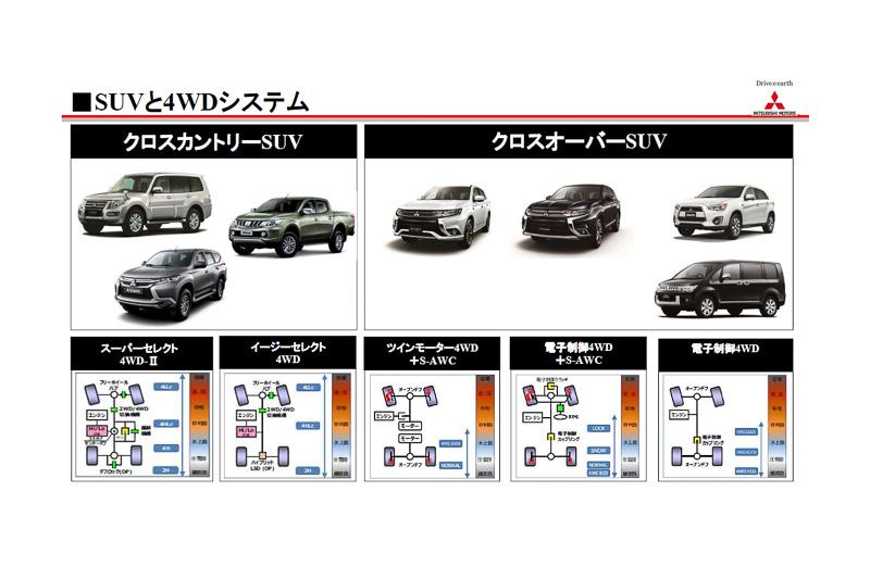 三菱自動車がラインアップする主な4輪駆動システム