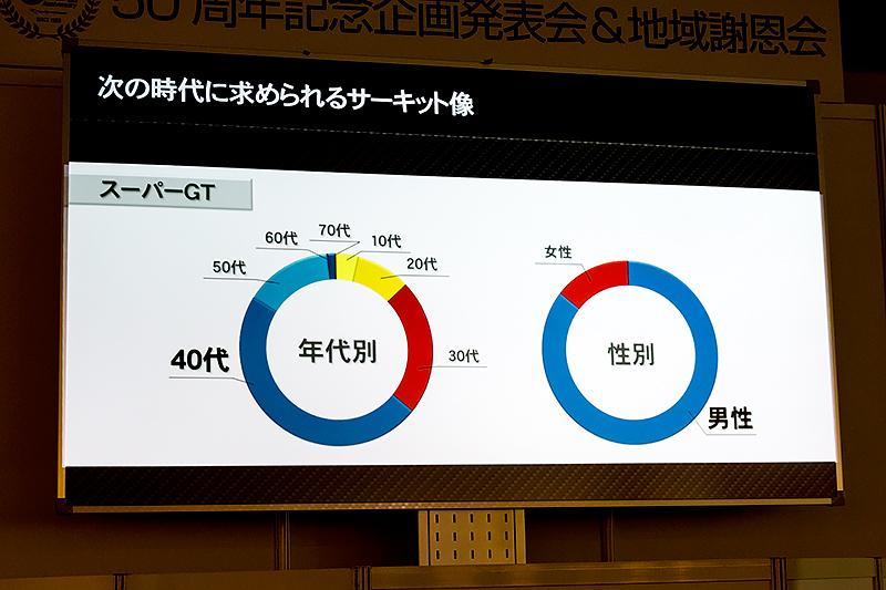 観客のほとんどを男性&40代以上が占める